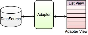 Android Adapter with Spinner Control