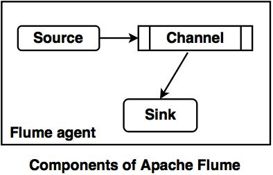 components of apache flume