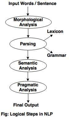 logical steps in nlp
