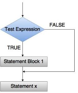 decision control statements in c programming