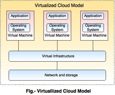 virtual cloud model