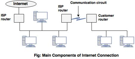 component of internet