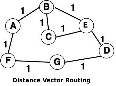 Routing Protocol in Computer Network