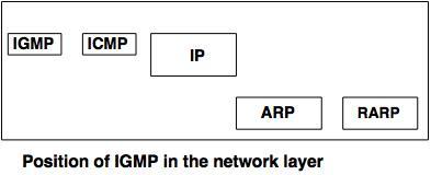 Internet Group Management Protocol
