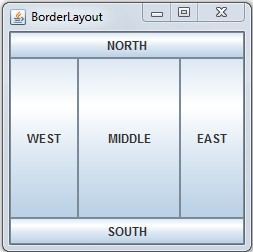 Layout Manager in AWT & Swing