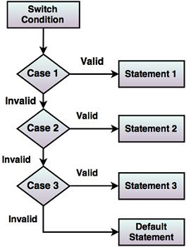 Control flow statements in java fig flow diagram of switch statement ccuart Gallery