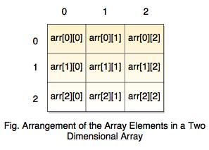 two dimensional array diagram
