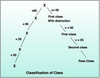 classification of class