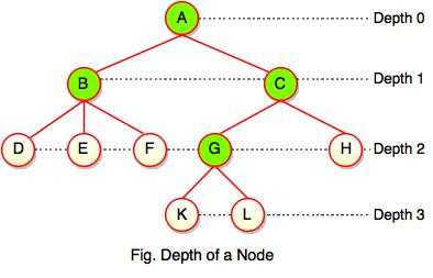 depth of node