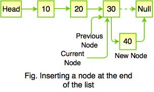 Linked List in Data Structure