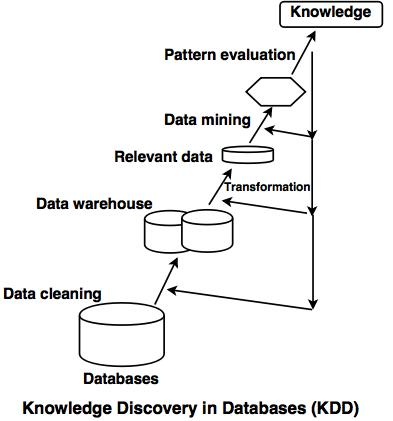 Knowledge Discovery Process diagram, data mining