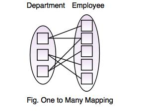 Relationship mapping in er diagram of databases many to one relationship ccuart Image collections