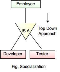 Enhanced Entity Relationship Model (EER Model)