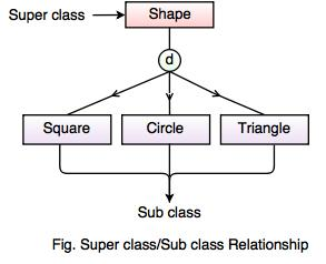 enhanced entity relationship model (eer model)  subclass superclass relationship