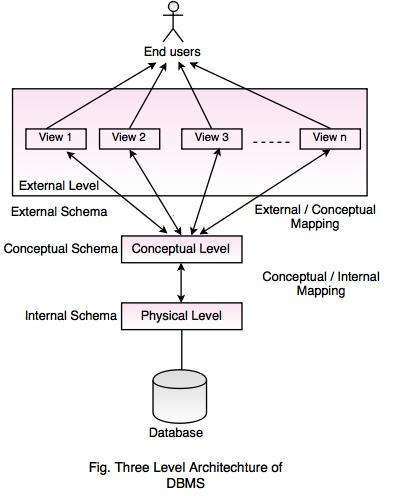 Three Level Architecture of DBMS on