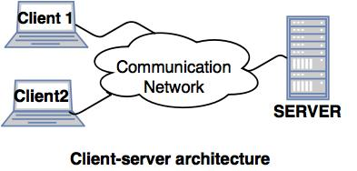 Collaborating Server Architecture.
