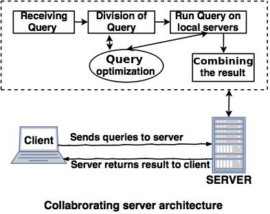Collaborative Server