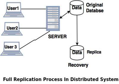 Updating replicated data in distributed database mars and venus dating