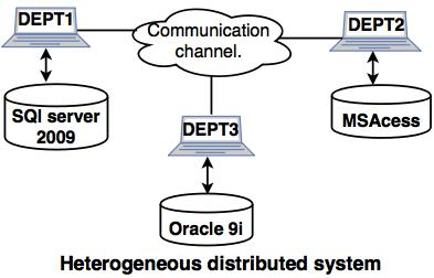Heterogeneous Distributed System. «