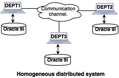 homogeneous distributed system