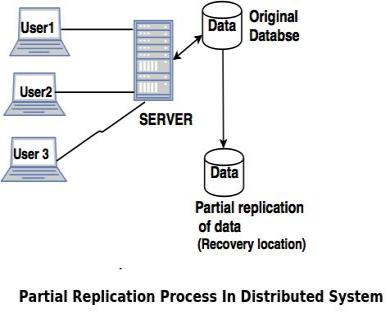 Data Replication In Distributed System