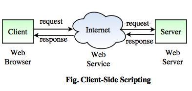 client side scripting vs server side scripting