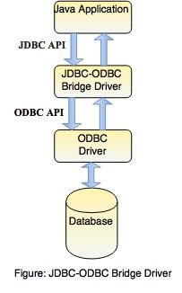 driver types in jdbc examples