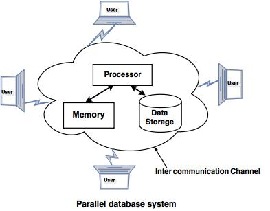 Parallel databases tutorial parallel databases system ccuart Choice Image