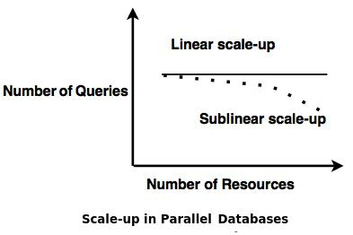 scale up databases