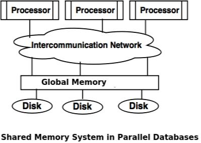 Types of parallel database architecture shared memory system altavistaventures Images