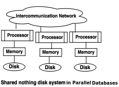 shared nothing disk system