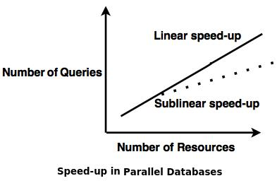 speed up databases