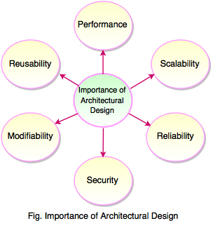 importance of architectural design