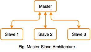 Hierarchical Architecture