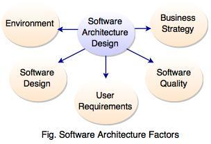 software architecture factor