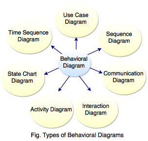 types of behavioral diagram