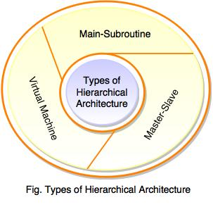 types of hierarchical architecture