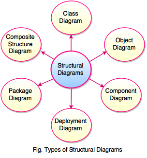 types of structural diagrams