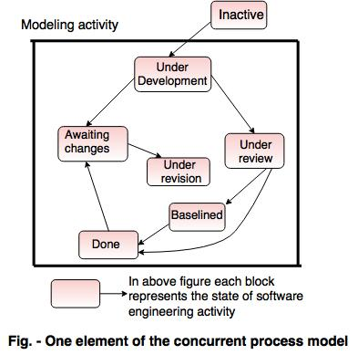 Evolutionary process models in software engineering concurrent model ccuart Gallery