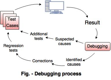 Image result for debugging process in software testing
