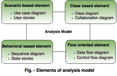 Analysis Model In Software Engineering