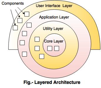 Architectural Styles For Software Design