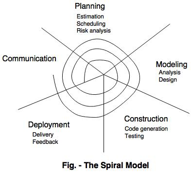 Evolutionary process models in software engineering spiral model ccuart Gallery