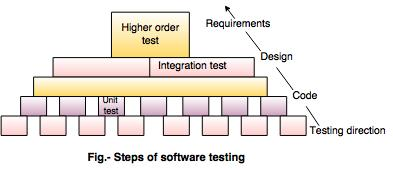 Strategies Of Software Testing