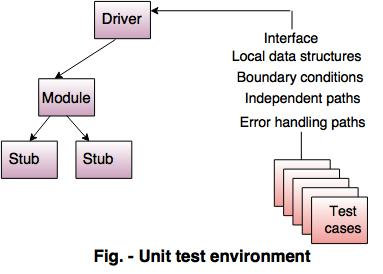 Image result for unit testing in software engineering
