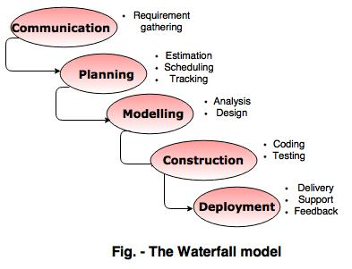 Prescriptive process models for Waterfall model design meaning