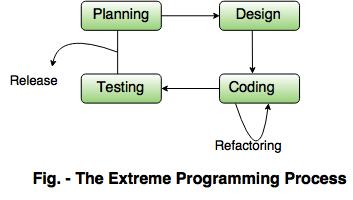 Agile Process In Software Engineering