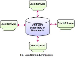 data centered architecture