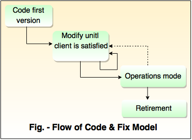 flow code and fix model