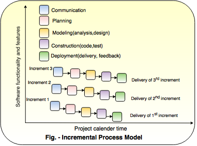 incremental process